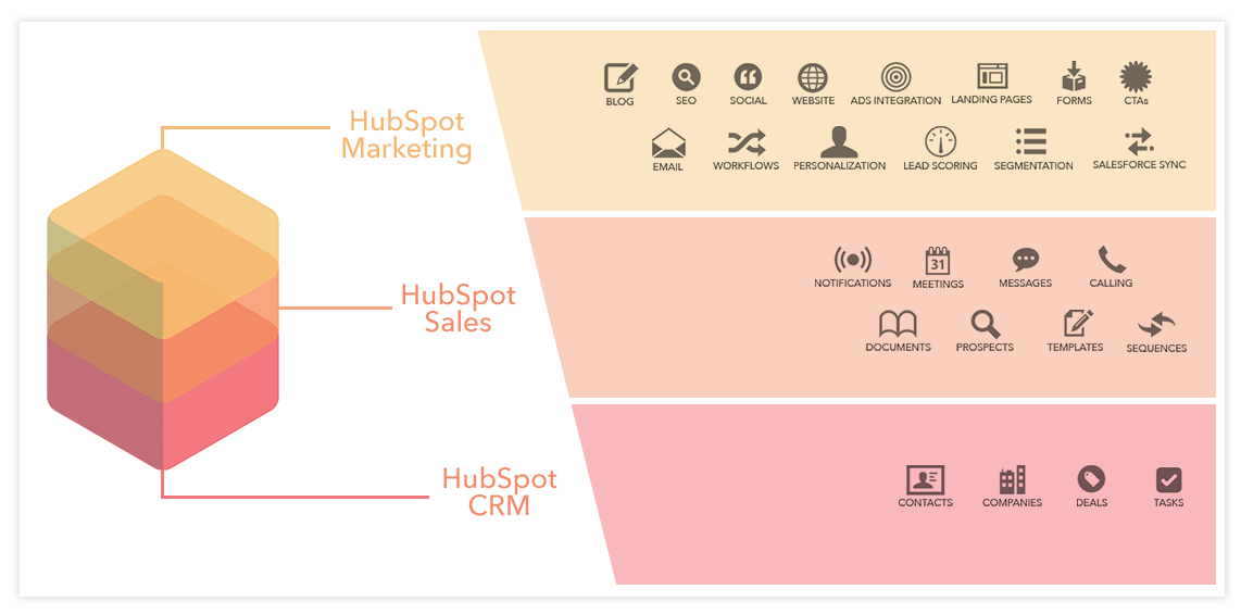 Hubspot Growth Stack